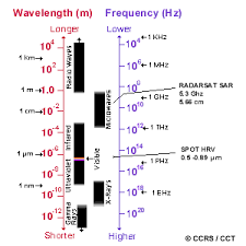 The Electromagnetic Spectrum Natural Resources Canada