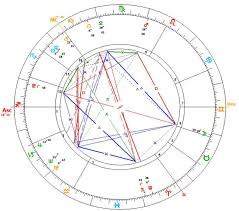 when a relationship should not continue receive a relationship the w s western astrology chart