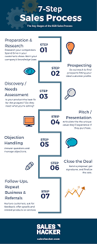 Training Design Process 7 Steps Building A Sales Process 7 Steps For Consistent Wins