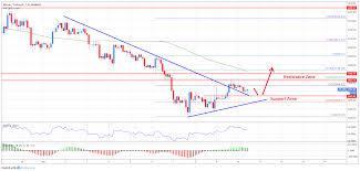 Bitcoin Chart Analysis Today Bitcoin Technical Analysis Btc Turned Short Term Bullish