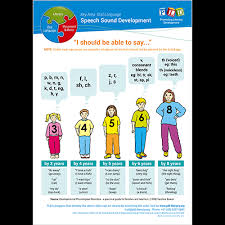 Reading Developmental Milestones Chart Speech Sound Development Posters And Sheets