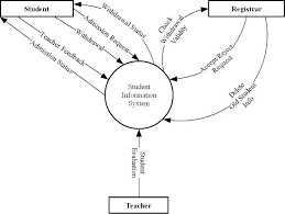 data flow diagram of school management system   free download     level student information system of school