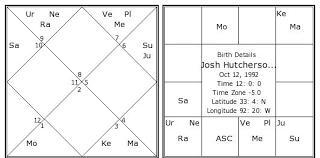Josh Hutcherson Birth Chart Josh Hutcherson Kundli