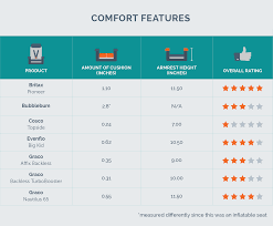 Car Seat Comparison Chart The Best Booster Car Seat Of 2019 Your Best Digs