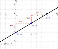 what is the definition of slope intercept form graphing linear equations wyzant resources