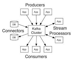 Producers And Consumers Venn Diagram Using Jakarta Ee Microprofile To Connect To Apache Kafka