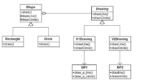 Bridge Design Pattern Simple Field Notes Using The Bridge Pattern Design Patterns Explained