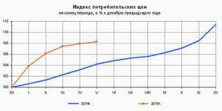 Инфляция в году в России данные по России с года Инфляция в России по годам в период с 2000 по 2016 год окончательная цифра