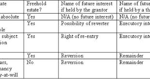 Future Interests Chart Real Estate Exam Real Estate