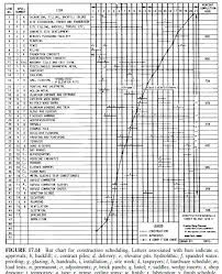 Bar Chart For Building Construction Civil Engineering Lecture Notes Part 205