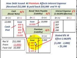 Effective Interest Method Premium Discount Amortization Effective Interest Rate Expense