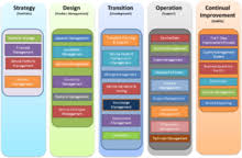 itil process itil wikipedia