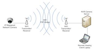 surveillance integration professional surveillance solutions you wireless diagram