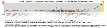 Mlp Chart Updated Chart My Little Pony Friendship Is Magic Know