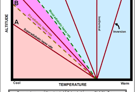 Stability Chart Aviation Rft 287 Atmospheric Stability