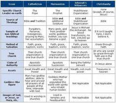 Differences Between Denominations Chart 10 You Will Love Difference In Christian Religions Chart