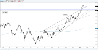 Technical Analysis For Gold Silver Oil Dax S P 500 And