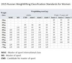 Weightlifting Pr Chart Roadmap For Training Part 2 Yasha Thoughts