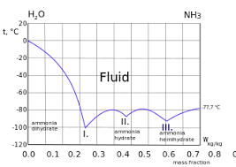 Liquid Ammonia Density Chart Ammonia Data Page Wikipedia