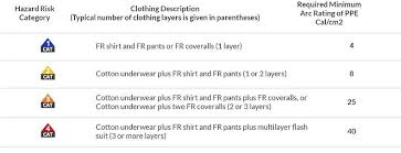 Fr Rating Chart How To Choose The Best Fr Coveralls