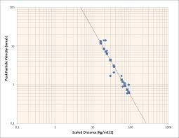 Evaluation Of Ground Vibrations And The Effect Of Air Blast