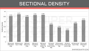 223 Ballistics Chart 308 Win Vs 223 Rem Cartridge Comparison Sniper Country