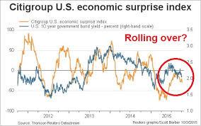 Citi Economic Surprise Index Chart Citigroup U S Economic Surprise Index Macro