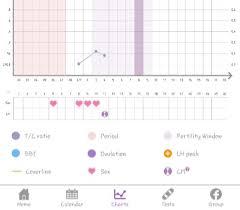 Love The Premom App Countdown To Pregnancy