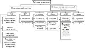 Производственный персонал Экономика предприятия учебник   предприятия по характеру выполняемых функций подразделяется на следующие категории работающих административно управленческий персонал АУП