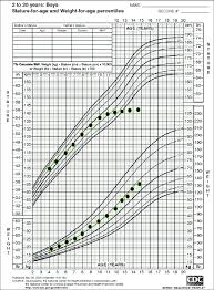 A Representative Growth Chart For A Child With Celiac