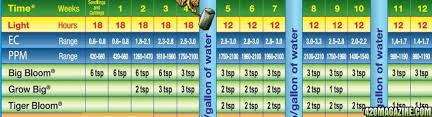 Fox Farm Nutrient Chart Bongtastics Beginners Guide To Autoflowering Cannabis