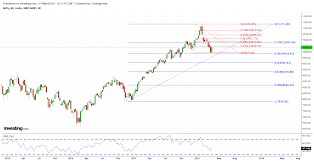 Nifty Weekly Chart Nifty Update Sid Thapar