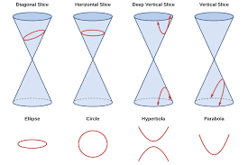 the nondegenerate conic sections ellipses circles hyperbolas and parabolas