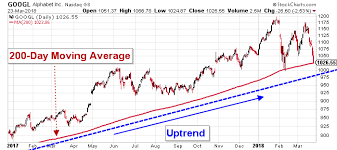 Current 200 Day Moving Average Chart Heres Why Google Stock Is A Surrogate Indicator For Overall