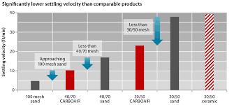 Carbo Carboair High Transport Ultra Low Density Ceramic