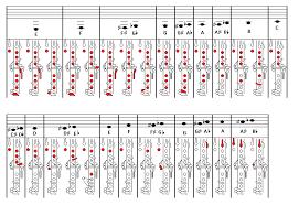 Printable Clarinet Finger Chart B Flat Clarinet Fingering Chart