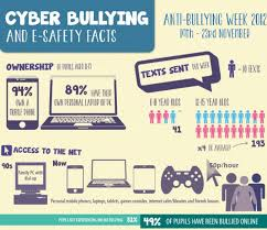 research paper on cyber bullying non plagiarized term papers and  top 10 cyberbullying