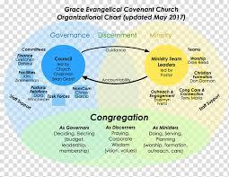 Organizational Chart Christian Church Leadership
