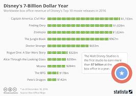 Chart Disneys 7 Billion Dollar Year Statista