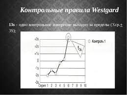 Презентация Внутрилабораторный контроль качества Контрольные правила westgard 13s одно контрольное измерение выходит за пред