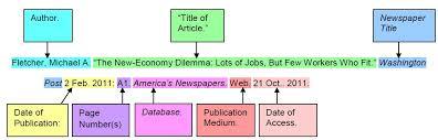 Citation Review How Do I Cite Sources Mla Apa Library Home