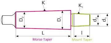 Jacobs Taper Size Chart Drill Chucks