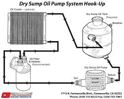 cb performance dry sump pump installation shoptalkforums com above cb s oil flow schematic note that no oil thermostat is included but could be included a thermostat will bring the oil to operating temperature