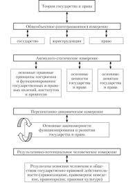 Государство и право Теория государства и права Курсовая работа  Функции права курсовая работа по теории государства и права
