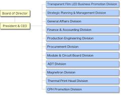 Organization Chart Toshiba Hokuto Electronics Corporation