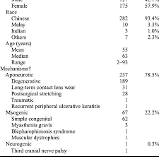 Ptosis Chart Patient Demographics And Mechanisms Of Ptosis N 302