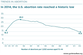 Abortion Statistics In The United States Wikipedia