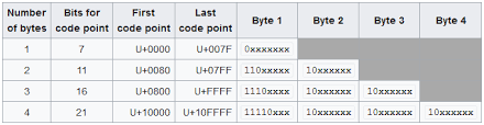 Utf 8 Chart What Is The Rule For Utf 8 Encoding Stack Overflow
