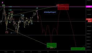 Bitfinex Chart Btc Usd
