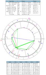 Interactive Horoscope Birth Chart Astrology Software Wikipedia